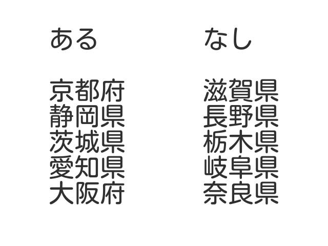 あるなしクイズ 都道府県4問 ある 京都・静岡・茨城・愛知・大阪 ない・・・他