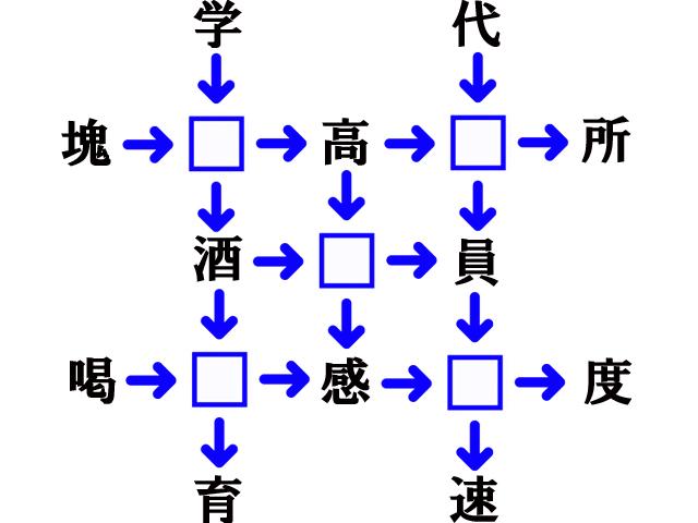 二字熟語 漢字穴埋め連鎖問題 答は5つ それぞれに共通する漢字は!