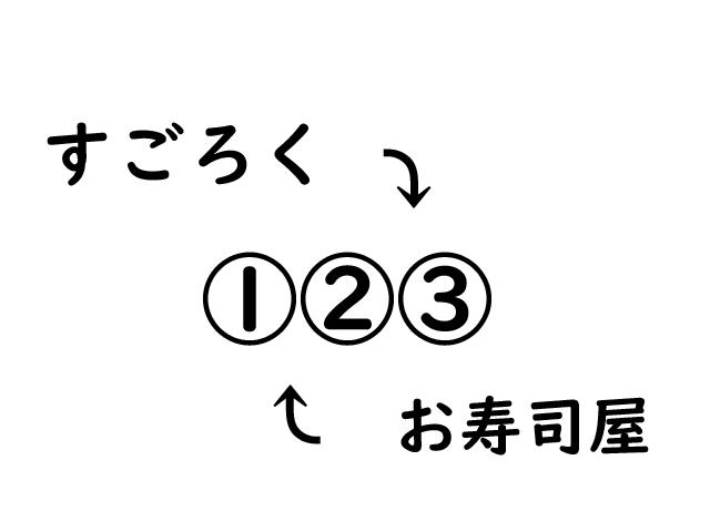 すごろく→①②③←お寿司屋 共通する言葉で結び付けろ!?