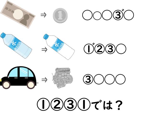 1万円→1円 みずのペットボトル→空のペットボトル 車→エンジン から①②③①を答えヨ